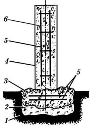 Конструктивная схема столбчатого набивного фундамента направляться заложения (для сезонных садово-огородных домов и...