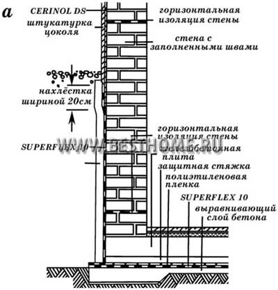 Вертикальная гидроизоляция каменных конструкций гидроизоляция voltex бентонитовые глины