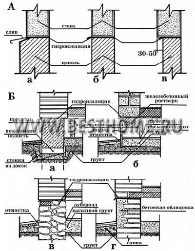Конструктивные схемы цоколя