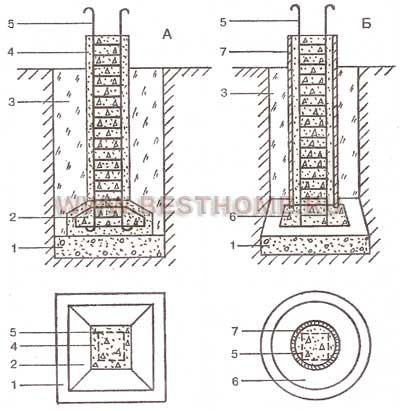 Рис. 5. Конструкции фундаментов А - столбчатый сборный фундамент; Б - столбчатый монолитный фундамент; 1...