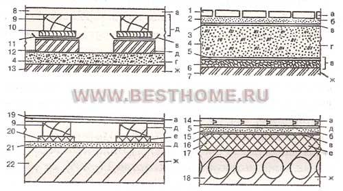 Конструктивные схемы полов: а - покрытие; б - стяжка; в - гидроизоляция; г - подстилающий слой; д...