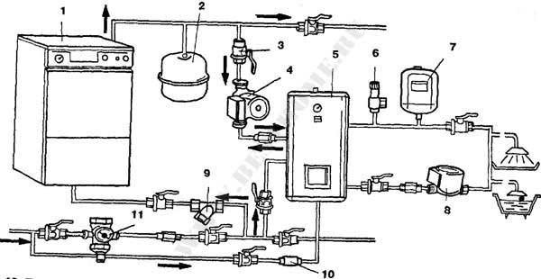 Рис. 2. Принципиальная схема подключения автономной системы ГВС для отопления и горячего водоснабжения: 1 - котел; 2.