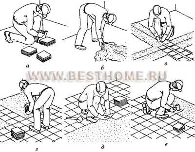 Порядок укладки плиток: а - подноска, сортировка и раскладка плиток в стопы; б - нанесение на основание мастики; в...