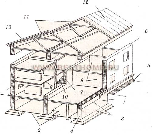 Схемы постройки домов