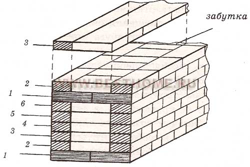 системы перевязки каменной кладки - Рабочие схемы и описания в быту.
