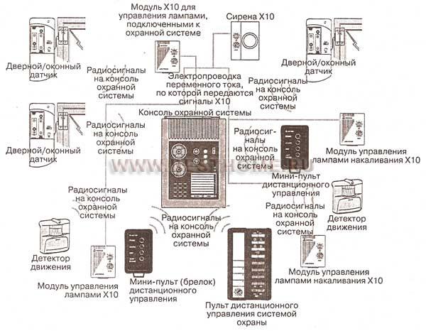 Рис 9 17 как модули х10 объединяются с