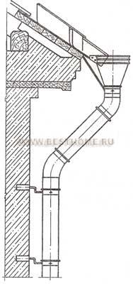 Навеска водосточной трубы