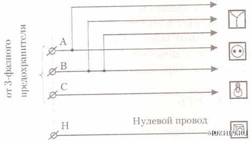 Рис. 5. Трехфазная домовая электросеть.