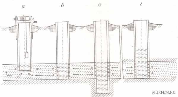 Схемы колодцев с разным