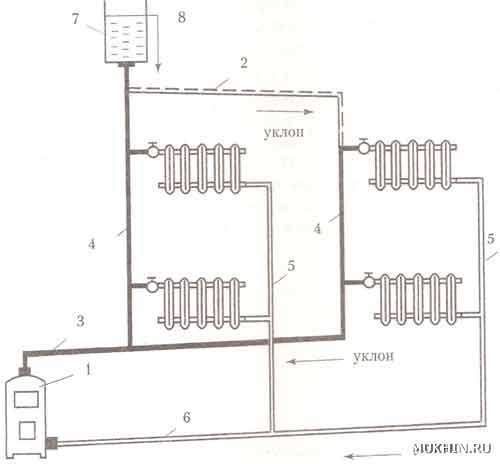 Циркуляционный контур с верхней разводкой 1 - котел, 2 - главный ствол, 3 - разводка, 4 - горячие стояки, 5...