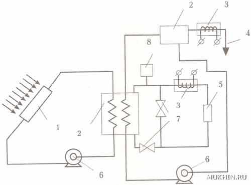 Схема солнечного теплоснабжения дома:1 - солнечный коллектор; 2 - бак-аккумулятор;3 - нагреватель-дублер; 4 - горячая...