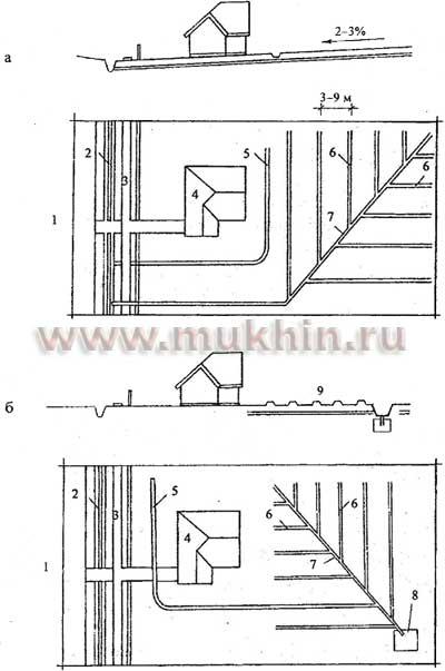 Схемы дренажной системы