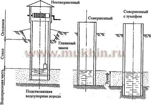 Типы шахтных колодцев