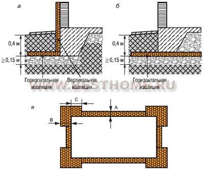 Устройство монолитного фундамента цена в Подольске