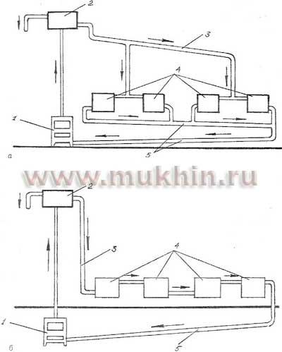 Рис. 29.  Схема отопительной b системы /b с.