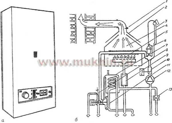 Современный газовый котел:
