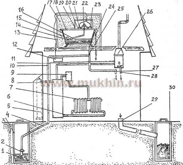 Схема оборудования дома автономным водопроводом с верхней подачей воды: 1 - водозаборник с фильтром; 2 - электронасос...