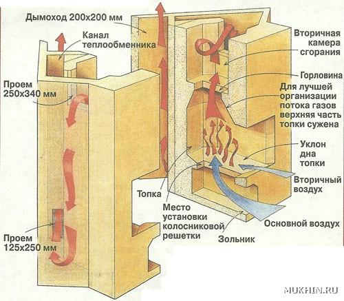 Схема камина.