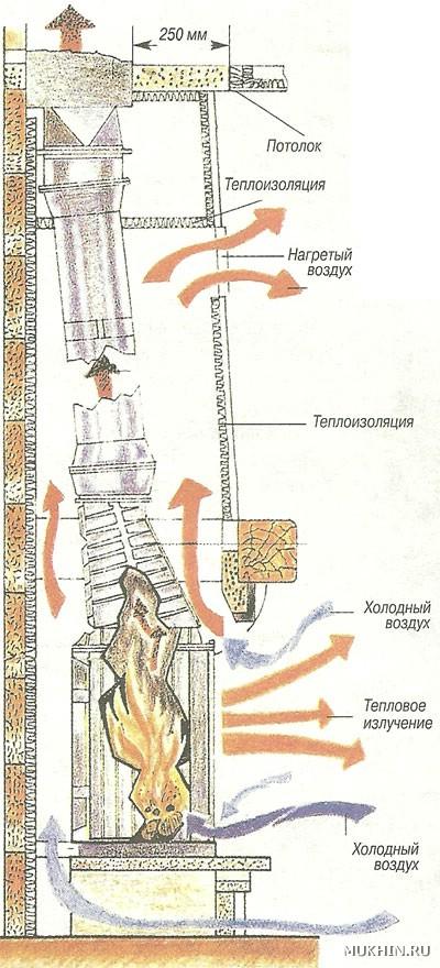 Конструкция камина с чугунной