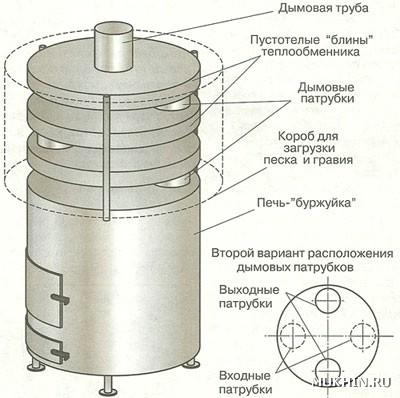 Теплообменники на буржуйку схемы теплообменников для отопления