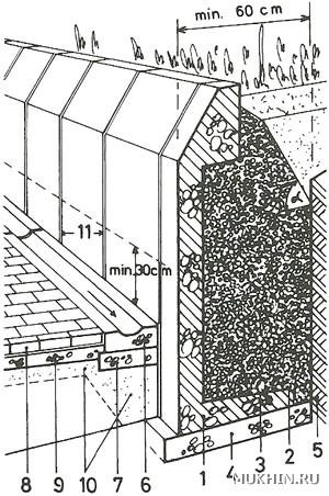 drenazh-podpornoy-steni