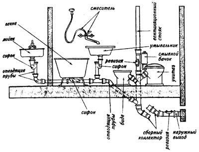 Схемы канализации поселений и ... Схемы канализационной сети городов...