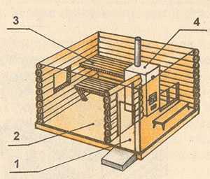Простейшая русская деревенская баня по-белому: 1 - предбанник; 2 - парная и моечная; 3 - полок; 4 - печь