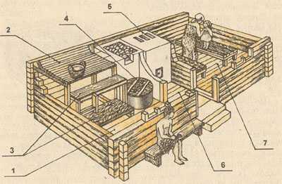 Семейная русская баня: 1 - парилка; 2 - полок; 3 - убираемые скамьи; 4 - бак с водой; 5 - печь; 6 - предбанник; 7 - прихожая