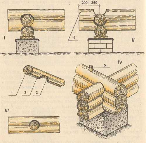 Врубка стен в чашку: I - рубка