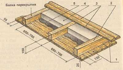 Устройство подшивного потолка бани: 1 - внутренние доски потолка; 2...