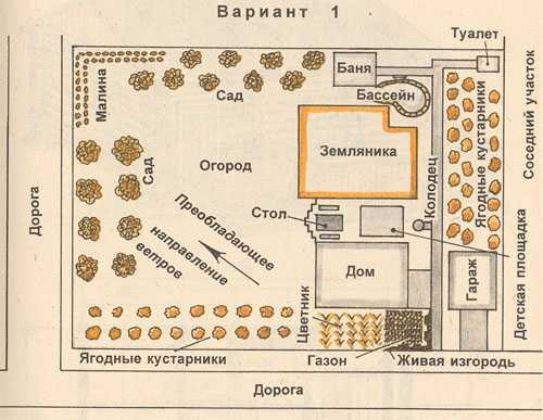 Схемы расположения бани на приусадебном участке.
