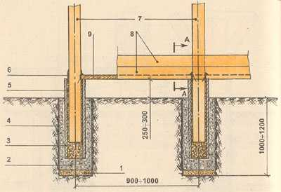 Крепление стоек каркаса бани в фундаменте