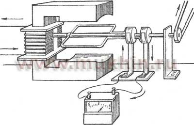Простейшая установка для выработки переменного электрического тока
