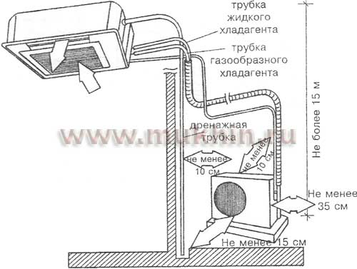 Схема установки сплит систем