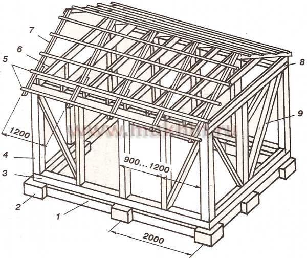 Деревянный дом своими руками схема 461