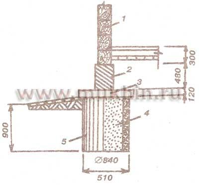 Столбчатые фундаменты мелкого заложения для облегченных конструкций домов