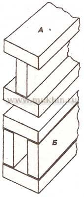 Формирование из досок двутавра (А) и полой коробчатой конструкции (Б)
