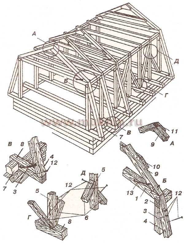 Крыши 2 — коньковый брус прямой крыши