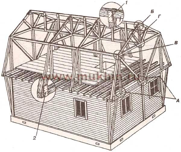 Конструкция крыши с оптимальной