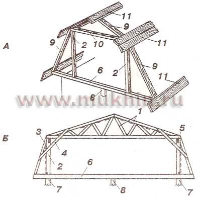 Влияние геометрии крыши на каркас ...