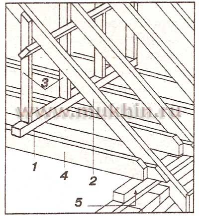 Рис. 149.  Каркас боковых стен мансард: 1 - напольный брус; 2 - стропило; 3 - опорный брус, формирующий территорию...