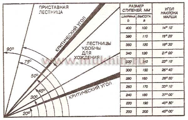 Высота - 3 метра(берется уровень чистового пола первого и второго этажа. в идеале ступенька должна выходить в.