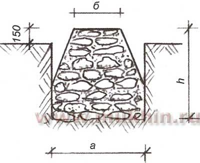 Рис. 4. Схема бутовой кладки фундамента без подвала с наклонными стенами: а - ширина подошвы фундамента.