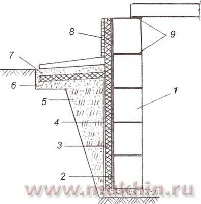 Схема утепления стен подвала: 1 - стена подвала; 2 - двухслойная битумная обмазочная гидроизоляция; 3 -утеплитель...