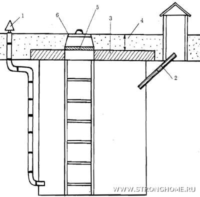 Рис. 48.  Схема погреба с вытяжными каналами: 1 - приточная труба; 2 - вытяжная труба; 3 - железобетонная плита; 4...