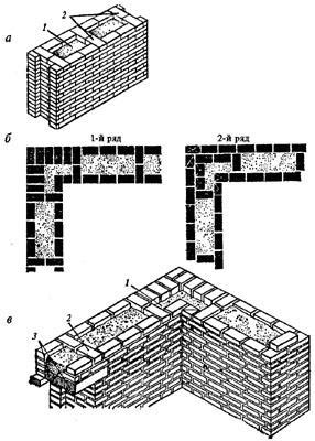 колодцевая кирпичная кладка - Нужные схемы и описания для всех.