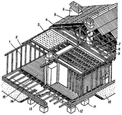 Применение фанеры, ОСБ при изготовлении своими руками каркасно-щитового дома произвольной конструкции. .