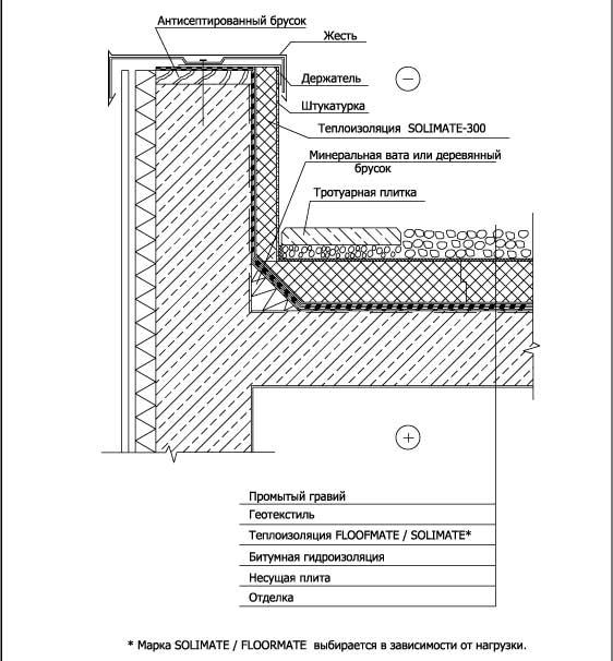 Устройство эксплуатируемой крыши с автостоянкой.  Кровельные материалы и конструкции.  Главная.