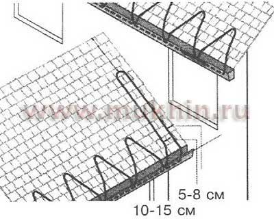 Рис. 83.  Схема укладки кабеля для пересечения крыша/стена.