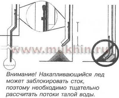 Схема укладки кабеля внизу сливной воронки.  Для ситуаций, когда сливная воронка предназначается для небольшого...